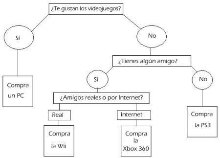 ¿Wii, la Xbox360 o la PS3? La manera mas facil de elegir.