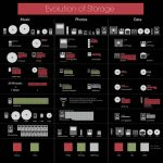 Infograma de dispositivos de almacenamiento