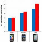El iPhone y el sexappeal