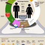 Infografía: ¿Qué comen los americanos?