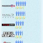 Los juegos más exitosos del 2010