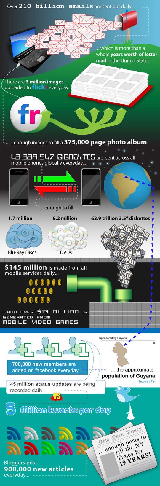 dia internet infografia