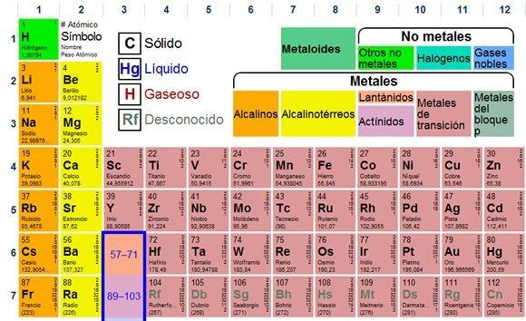 Tabla peridica de los elementos actualizada imagui tabla peridica dinmica marcianos urtaz Gallery