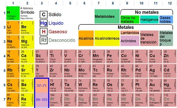 Tabla periodica completa con nombres imagui tabla peridica dinmica marcianos urtaz Choice Image