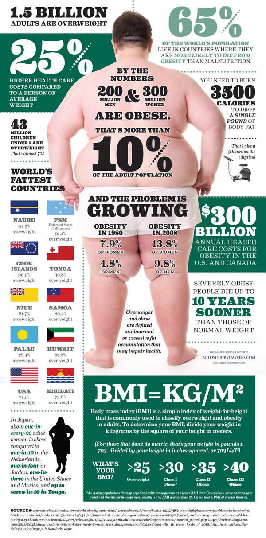 Obesidad y sobrepeso infografía