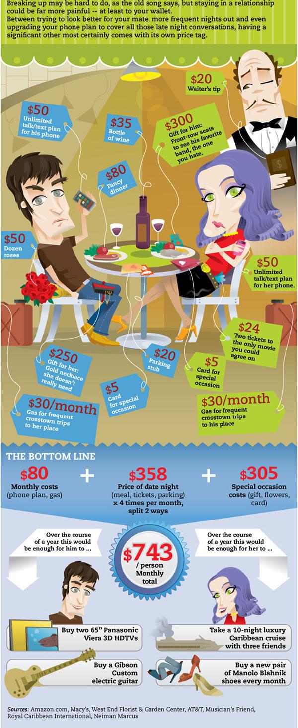 Quieres ahorrar dinero?, termina tu relación infografia