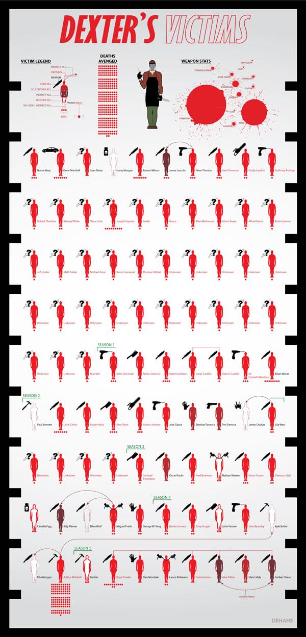 dexter victimas infografia serie