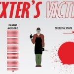 Las victimas de Dexter