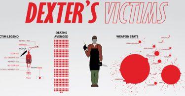 victimas dexter