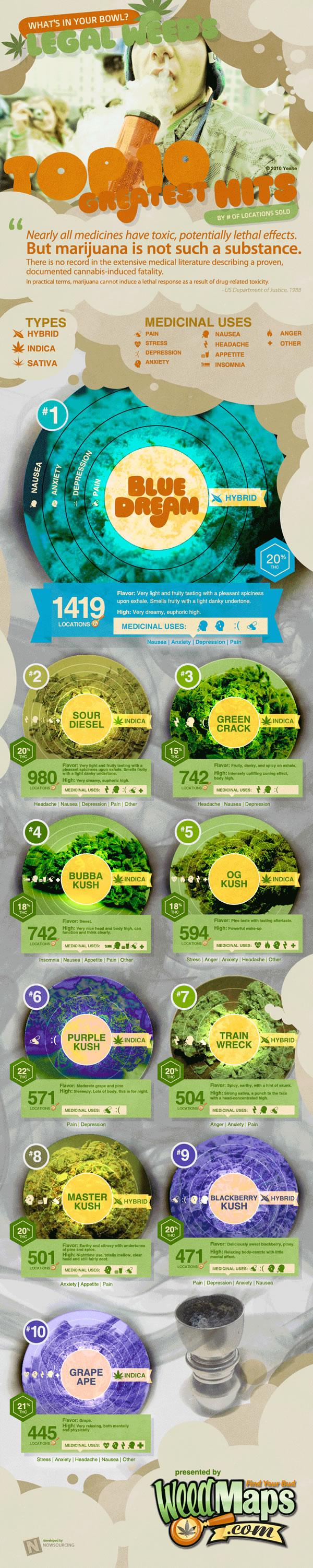 Marihuana Infografia