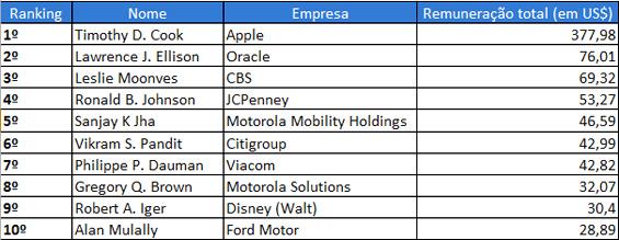 CEOs sueldos