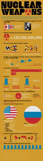 armas nucleares infografia
