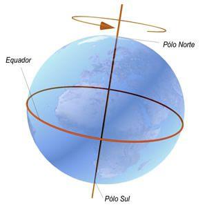 rotacion terrestre