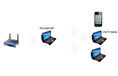 redes wireless virtuales