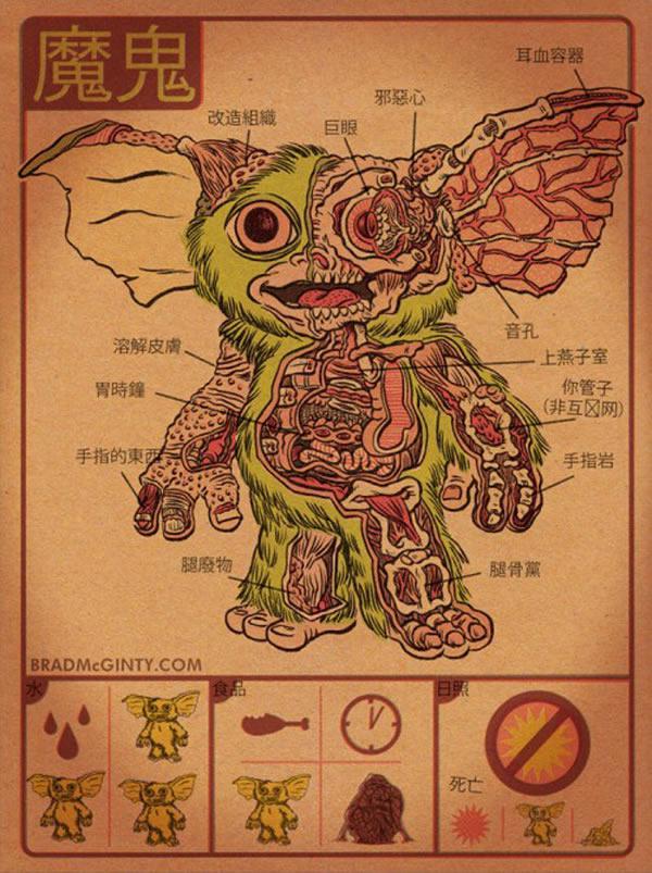 Anatomía imaginaria de los monstruos del cine (5)