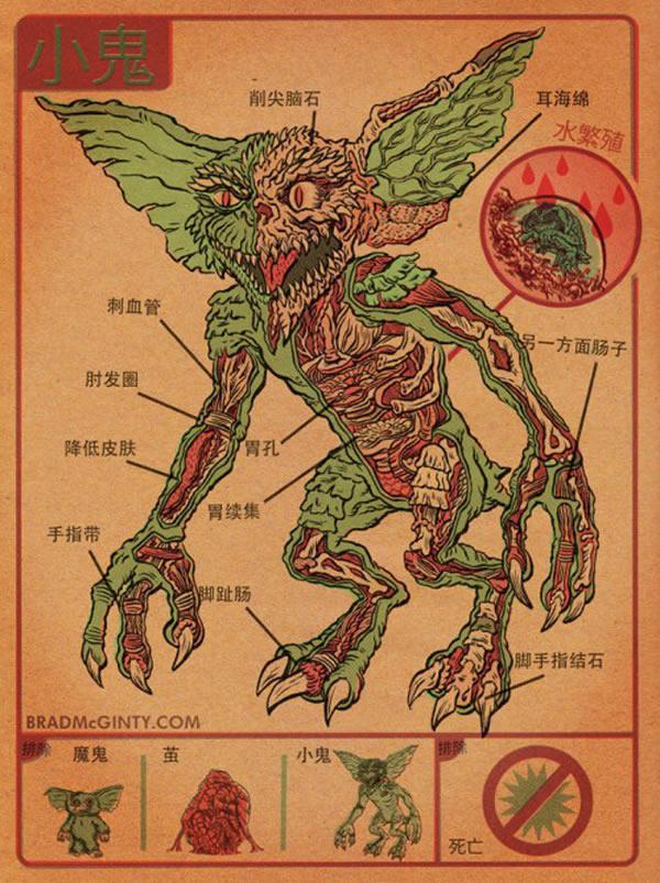 Anatomía imaginaria de los monstruos del cine (4)