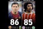 Lionel Messi vs Gerard Muller
