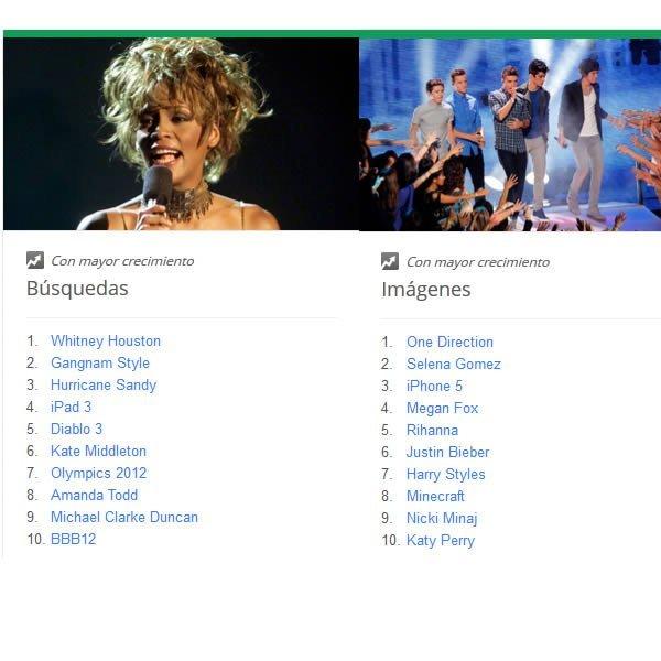 top busquedas globales google