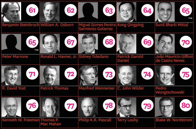 top 100 ceos You might expect all of america's top ceos to have a business  america's top ceos and their college degrees  which is the number one followed by 100.