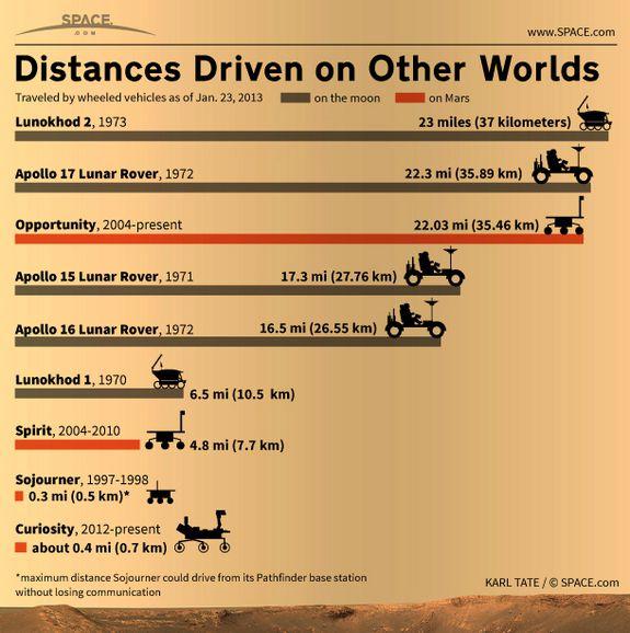 distancia recorridas planetas