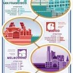 Las 10 ciudades más felices del mundo