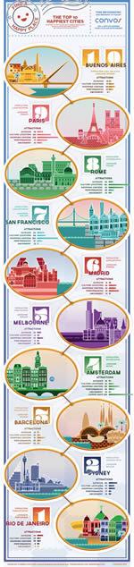 infografica 10 ciudades más felices