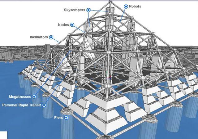 Mega ciudad piramide