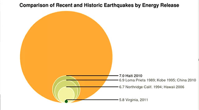 comparacion sismos