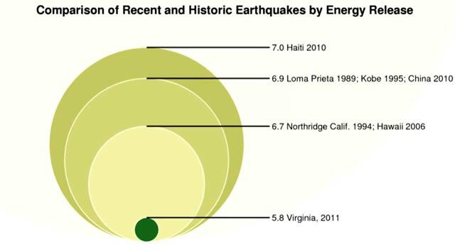 comparacion sismos historicos