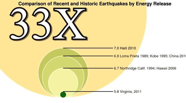 sismos 33 escala