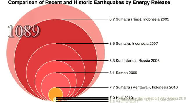 escala sismos 33 33