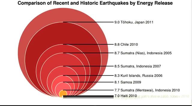 sismos Töhoku, Japón