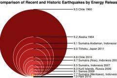 terremotos más devastadores