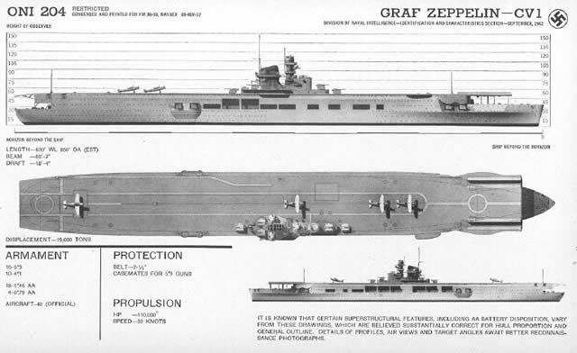Graf- Zeppelin plano