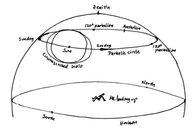 NASA explicación parhelio