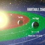 Planetas potencialmente habitables: 1 en cada 5 estrellas similares al Sol