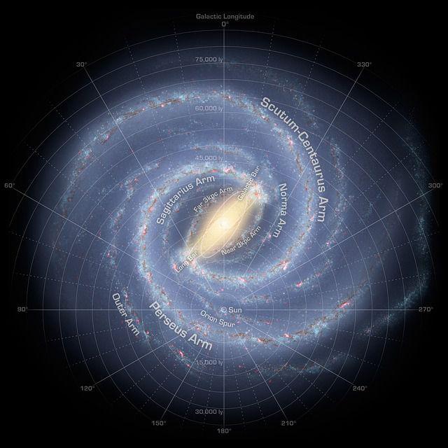 Vía Láctea brazos y nombres