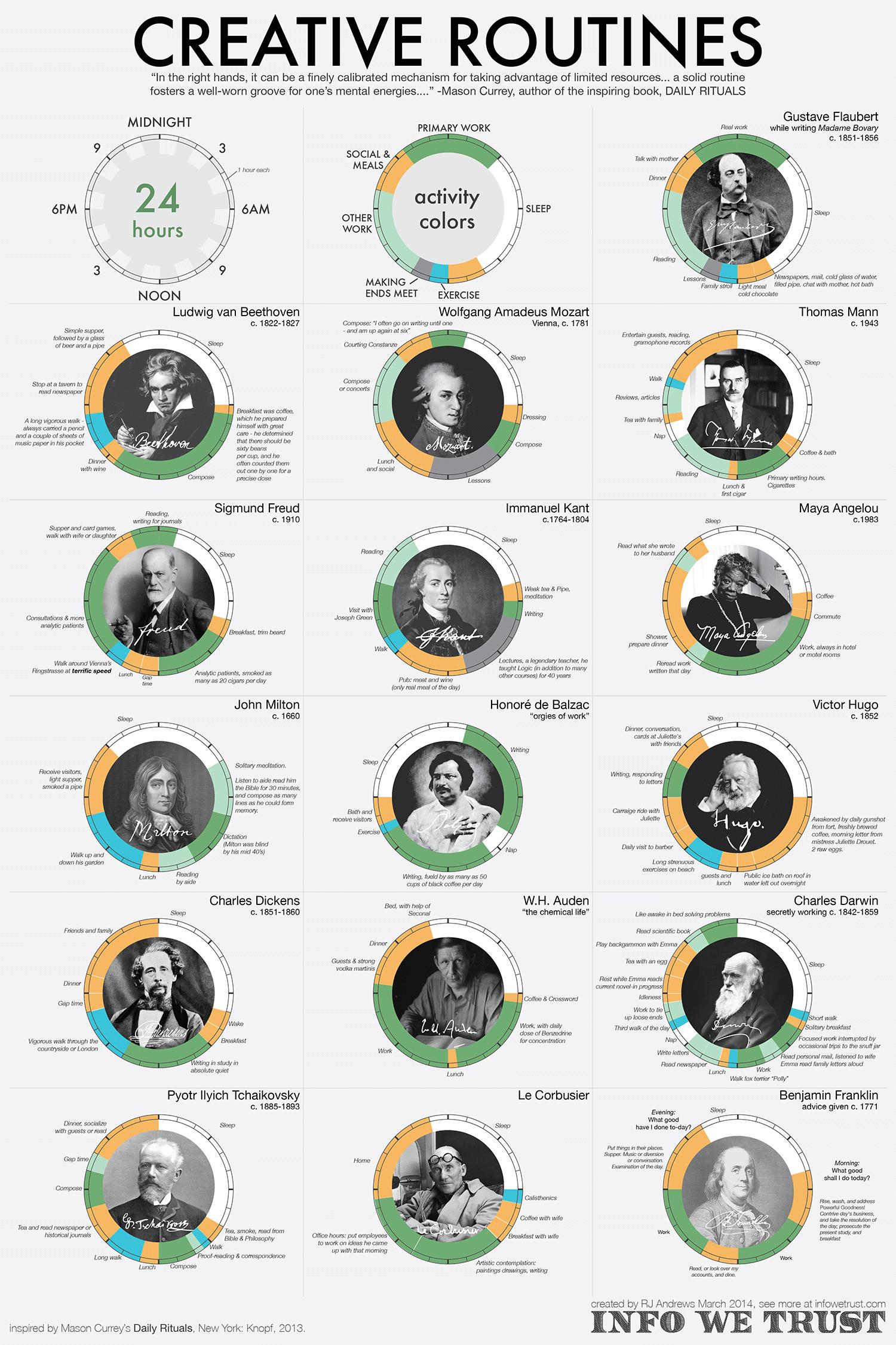 Infografía Rutina de los Cretivos (1)