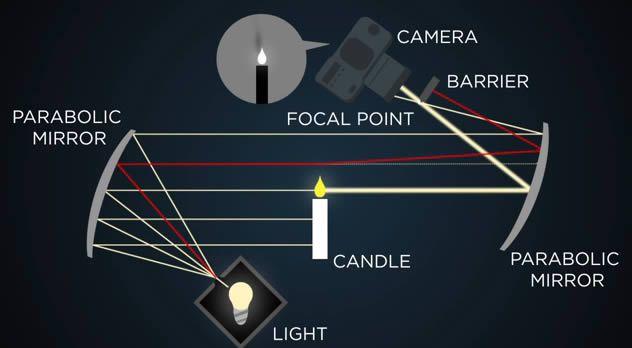 Visualización Schlieren de flujos diagrama 2