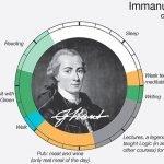 Infografía con las rutinas de los grandes creativos de la historia