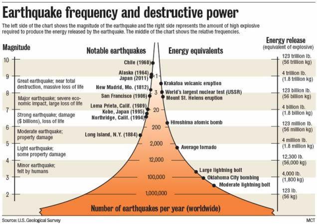 grafica magnitud y daño sismos