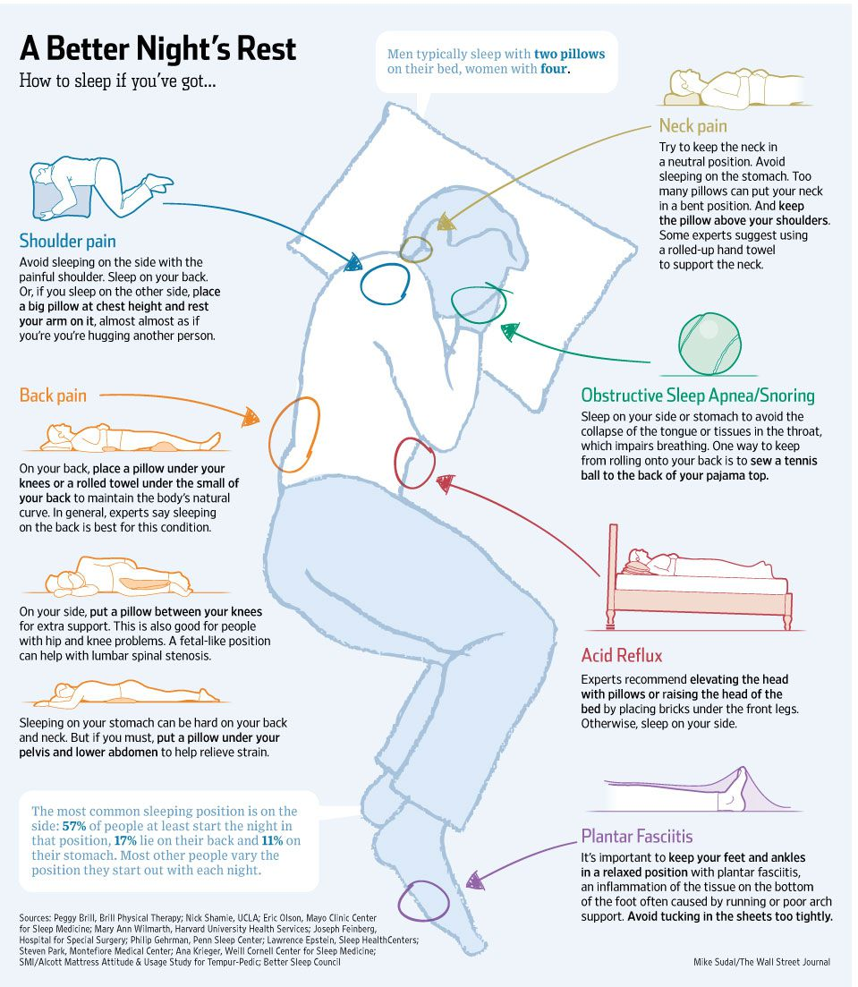 infografia posiciones dormir