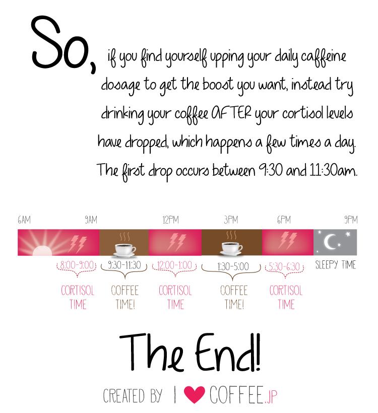 infografía consumo café horarios
