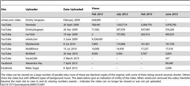 Tabla 1 de Nekaris y colaboradores (2013) que muestra el total de reproducciones del vídeo del loris en varios canales de YouTube y Vimeo.