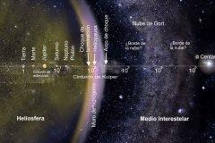 Existe algo más grande que el Sol en nuestro sistema solar