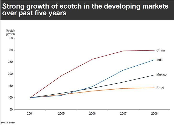 grafica crecimiento bebida escoces