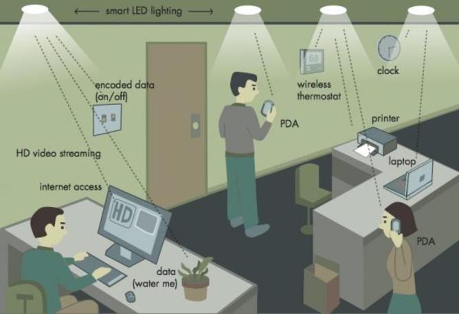 tecnologia Li-Fi oficina