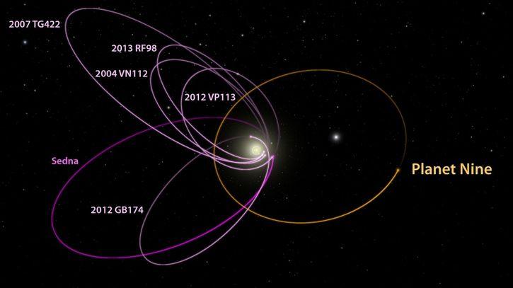 orbitas del planeta 9
