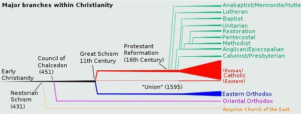 principales ramas del cristianismo