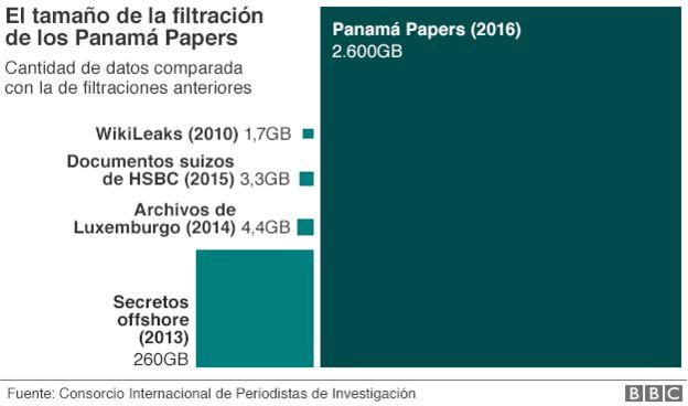 grafica comparativa filtraciones datos